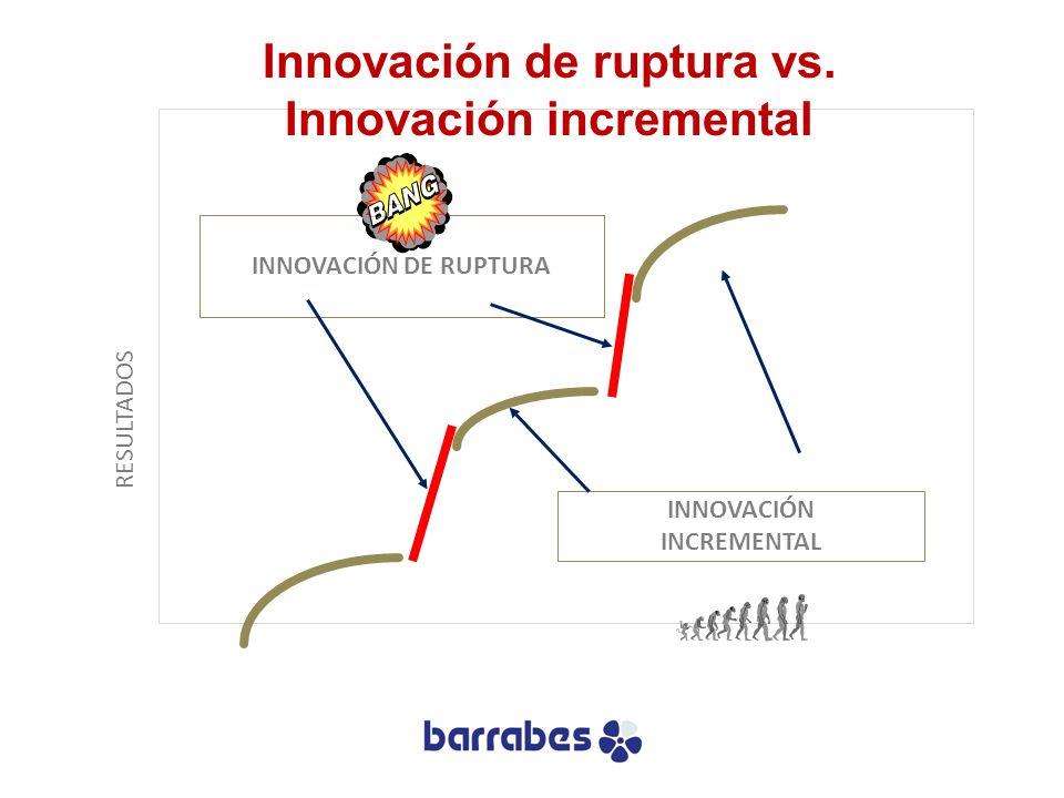 RESULTADOS INNOVACIÓN DE RUPTURA INNOVACIÓN INCREMENTAL Innovación de ruptura vs. Innovación incremental