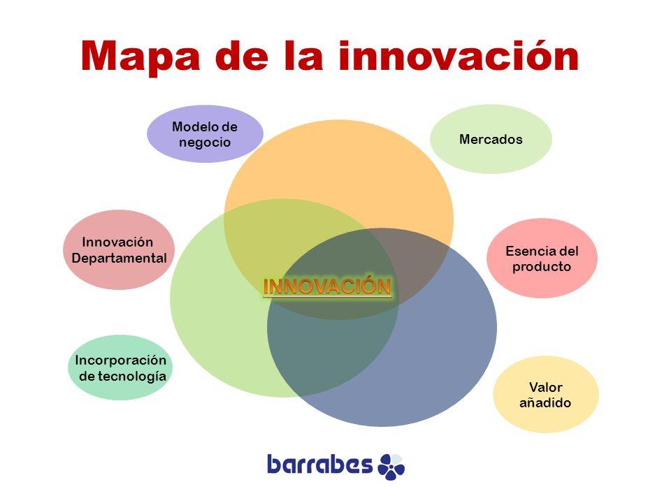 Mapa de la innovación Incorporación de tecnología Innovación Departamental Valor añadido Esencia del producto Mercados Modelo de negocio