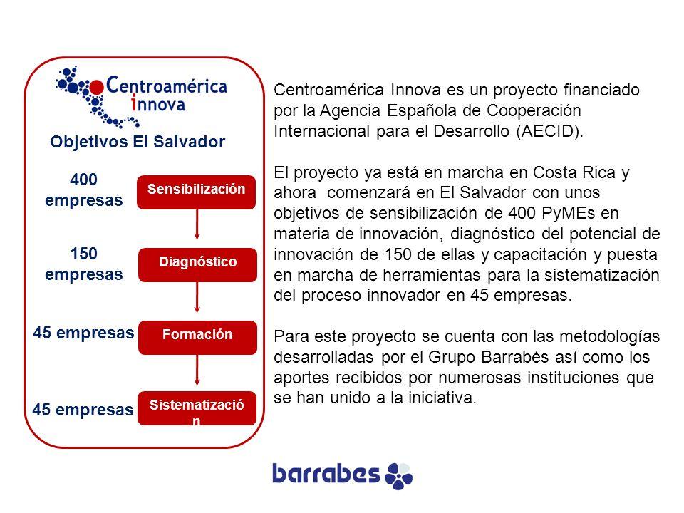 Sensibilización 400 empresas Diagnóstico 150 empresas Formación 45 empresas Sistematizació n 45 empresas Objetivos El Salvador Centroamérica Innova es