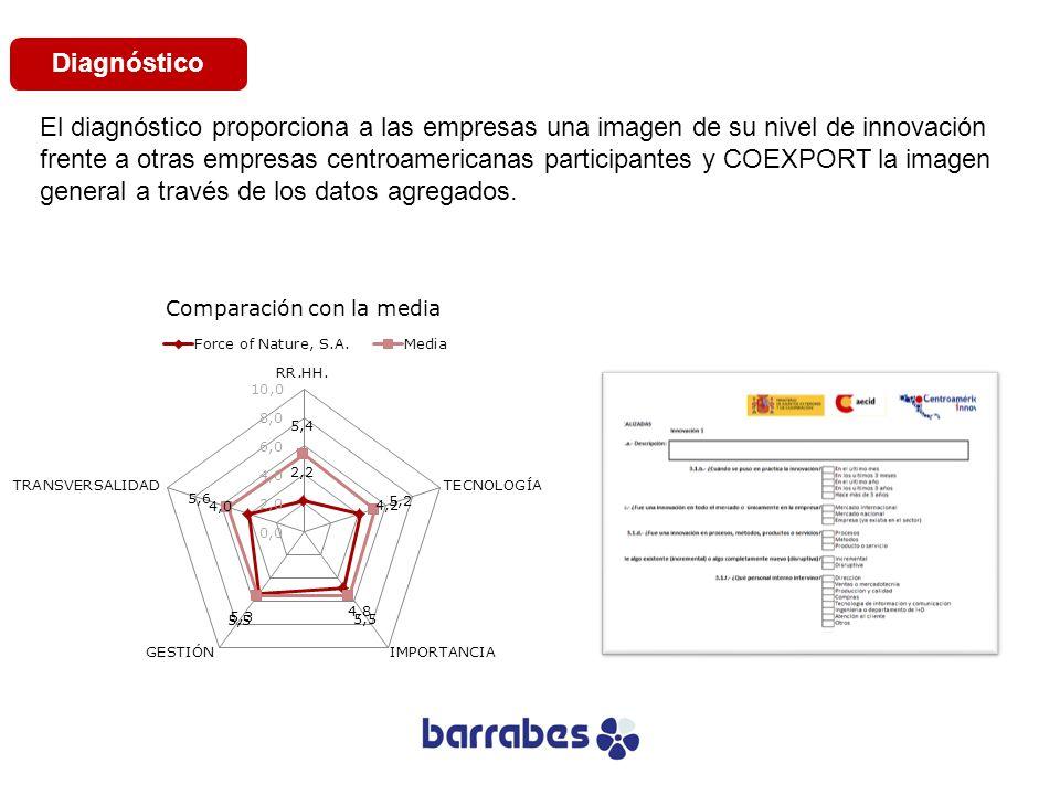 El diagnóstico proporciona a las empresas una imagen de su nivel de innovación frente a otras empresas centroamericanas participantes y COEXPORT la im
