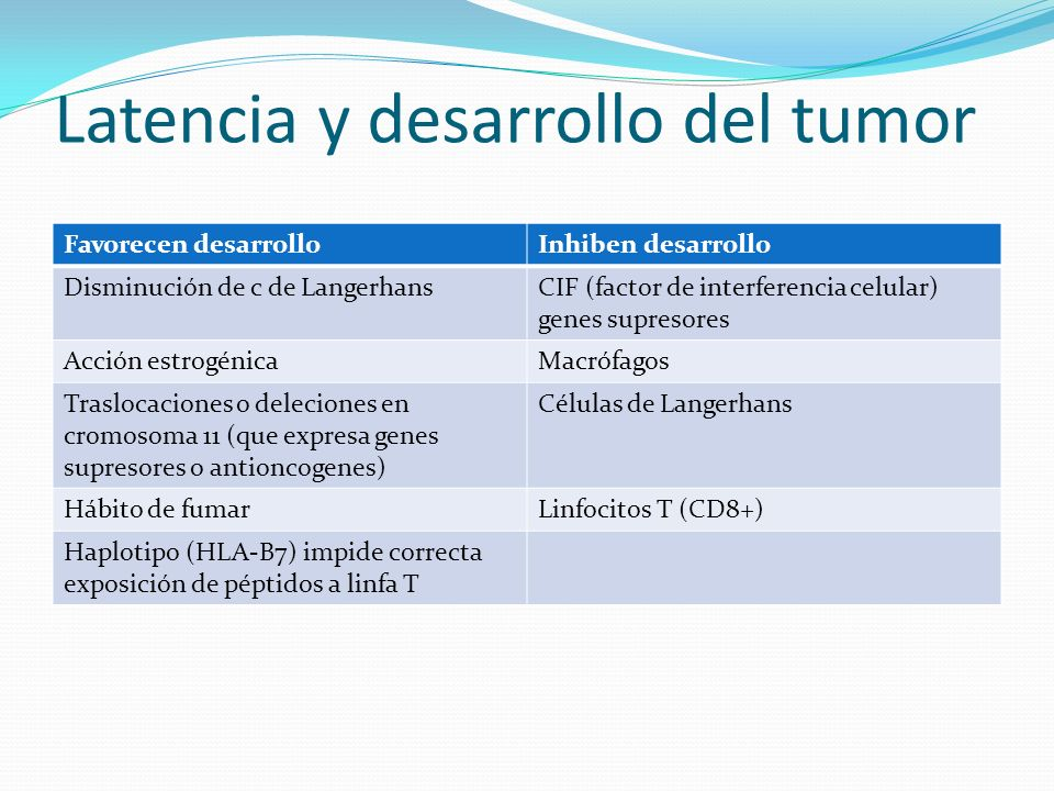 Latencia y desarrollo del tumor Favorecen desarrolloInhiben desarrollo Disminución de c de LangerhansCIF (factor de interferencia celular) genes supre