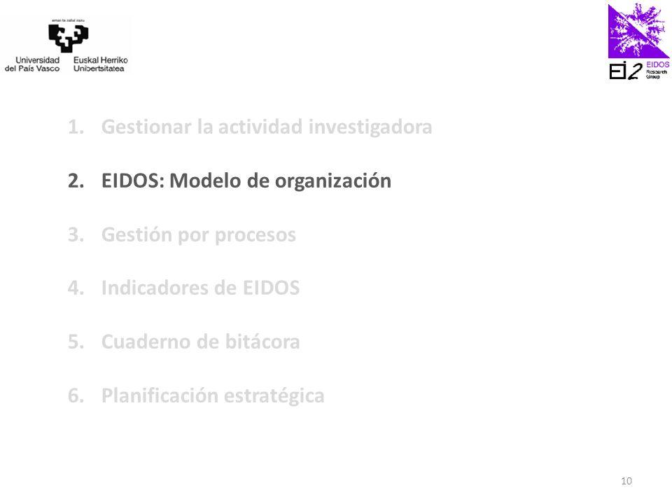 1.Gestionar la actividad investigadora 2.EIDOS: Modelo de organización 3.Gestión por procesos 4.Indicadores de EIDOS 5.Cuaderno de bitácora 6.Planificación estratégica 10