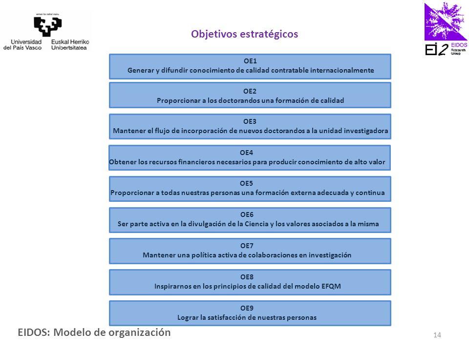 EIDOS: Modelo de organización 14 OE3 Mantener el flujo de incorporación de nuevos doctorandos a la unidad investigadora OE1 Generar y difundir conocimiento de calidad contratable internacionalmente OE2 Proporcionar a los doctorandos una formación de calidad OE5 Proporcionar a todas nuestras personas una formación externa adecuada y continua OE4 Obtener los recursos financieros necesarios para producir conocimiento de alto valor OE6 Ser parte activa en la divulgación de la Ciencia y los valores asociados a la misma OE7 Mantener una política activa de colaboraciones en investigación OE8 Inspirarnos en los principios de calidad del modelo EFQM OE9 Lograr la satisfacción de nuestras personas Objetivos estratégicos