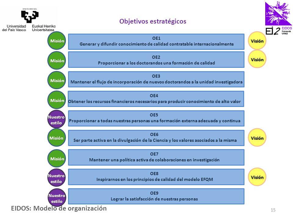 EIDOS: Modelo de organización 15 OE3 Mantener el flujo de incorporación de nuevos doctorandos a la unidad investigadora OE1 Generar y difundir conocimiento de calidad contratable internacionalmente OE2 Proporcionar a los doctorandos una formación de calidad OE5 Proporcionar a todas nuestras personas una formación externa adecuada y continua OE4 Obtener los recursos financieros necesarios para producir conocimiento de alto valor OE6 Ser parte activa en la divulgación de la Ciencia y los valores asociados a la misma OE7 Mantener una política activa de colaboraciones en investigación OE8 Inspirarnos en los principios de calidad del modelo EFQM OE9 Lograr la satisfacción de nuestras personas Objetivos estratégicos Misión Nuestro estilo Misión Misión Misión Misión Misión Visión Visión Visión Visión