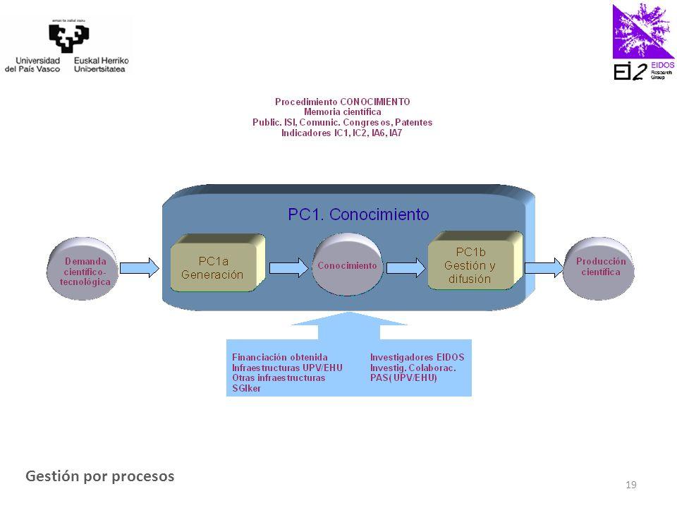 Gestión por procesos 19