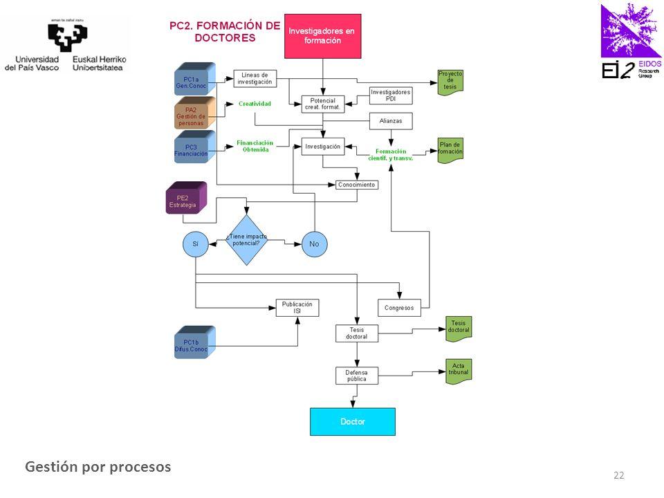 Gestión por procesos 22
