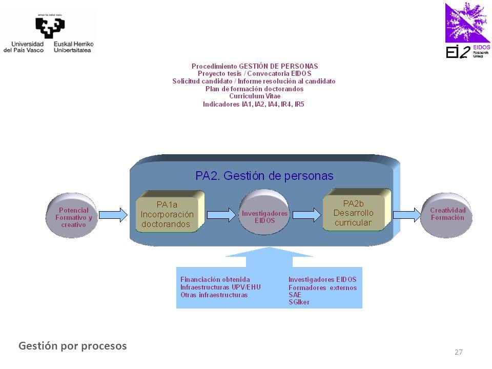 Gestión por procesos 27
