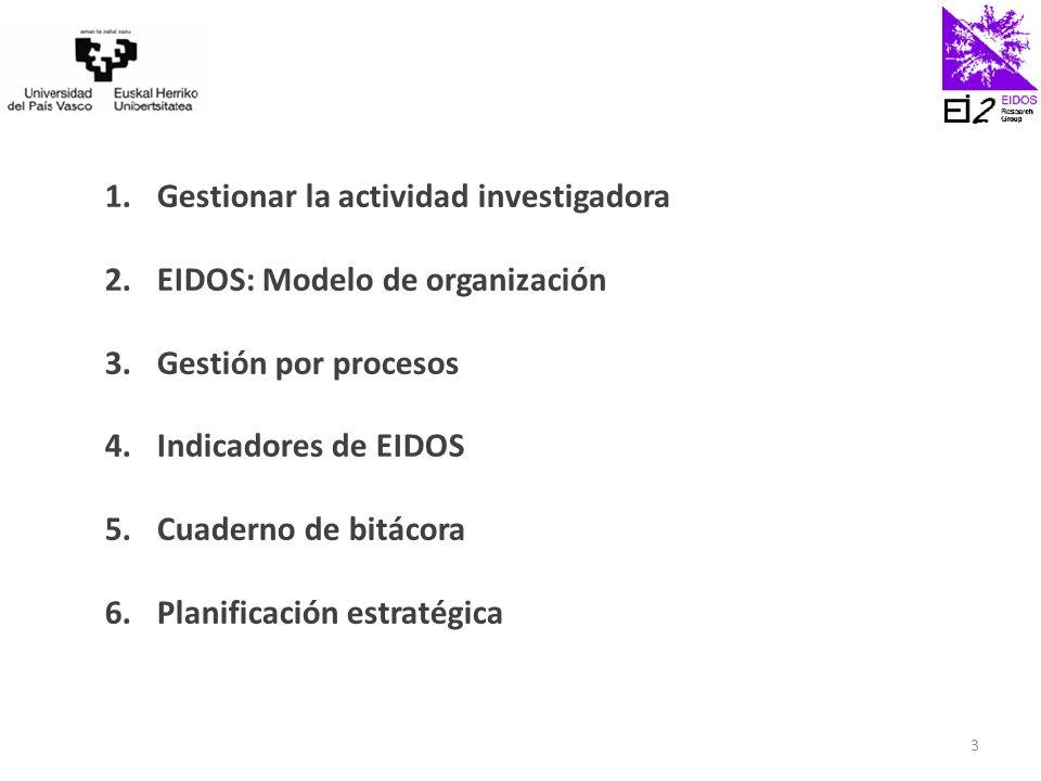 1.Gestionar la actividad investigadora 2.EIDOS: Modelo de organización 3.Gestión por procesos 4.Indicadores de EIDOS 5.Cuaderno de bitácora 6.Planificación estratégica 3