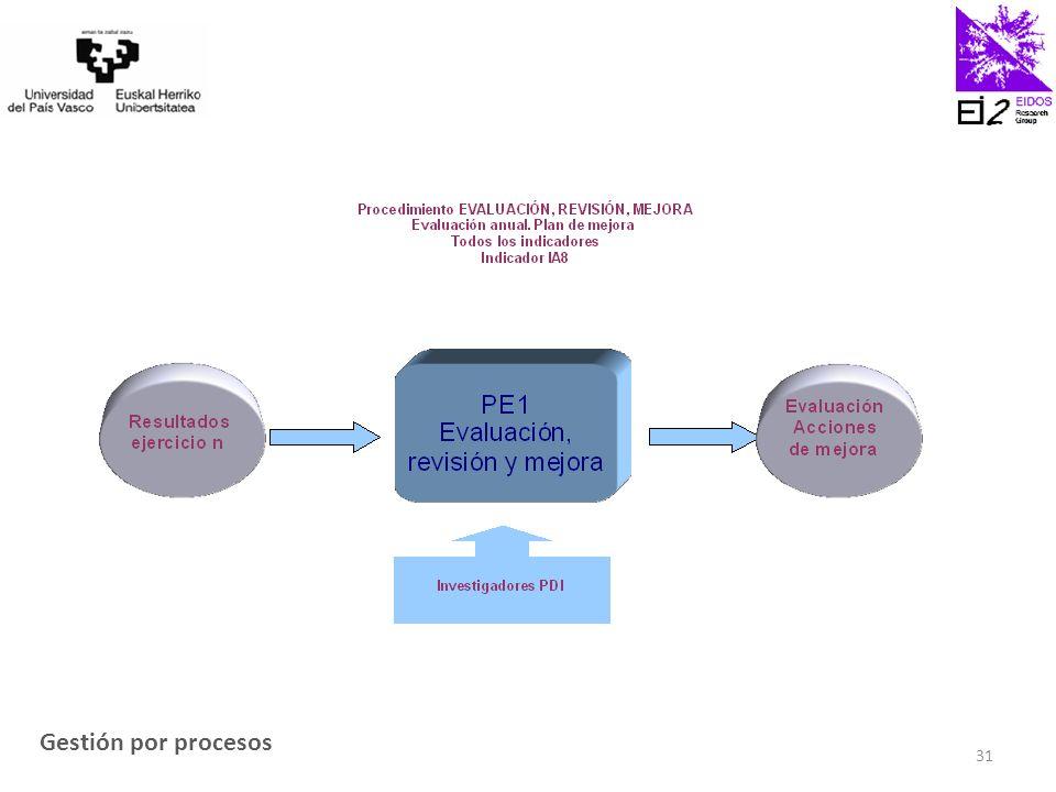 Gestión por procesos 31