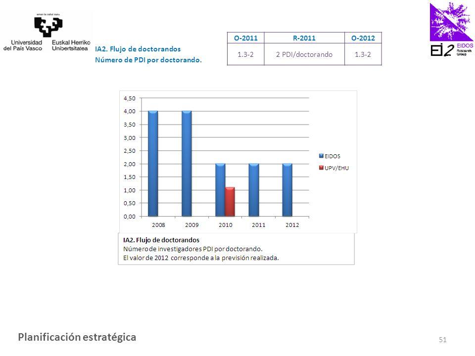 O-2011R-2011O-2012 IA2. Flujo de doctorandos Número de PDI por doctorando.