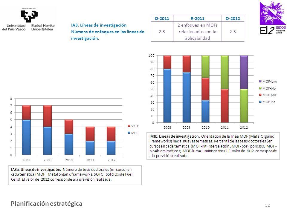 O-2011R-2011O-2012 IA3. Líneas de investigación Número de enfoques en las líneas de investigación.