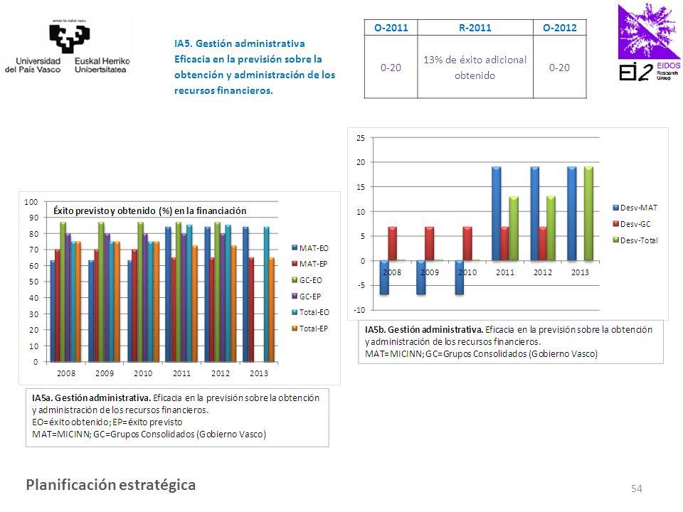 O-2011R-2011O-2012 IA5.