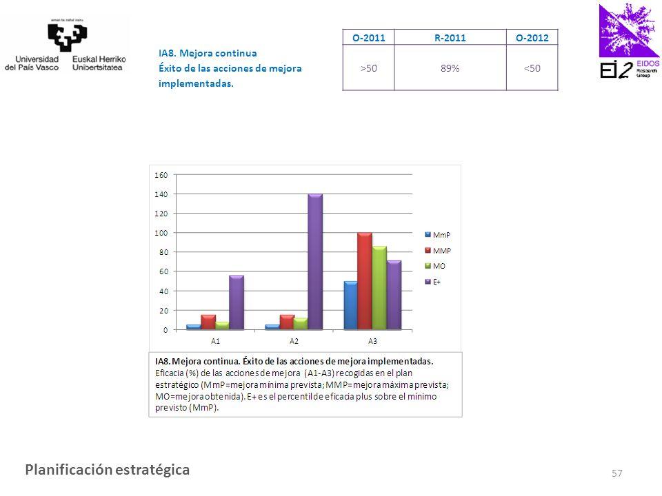 O-2011R-2011O-2012 IA8. Mejora continua Éxito de las acciones de mejora implementadas.