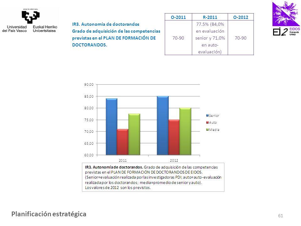 O-2011 R-2011 O-2012 IR3.