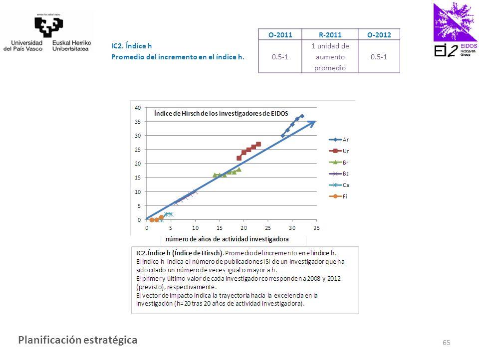 O-2011 R-2011 O-2012 IC2. Índice h Promedio del incremento en el índice h.