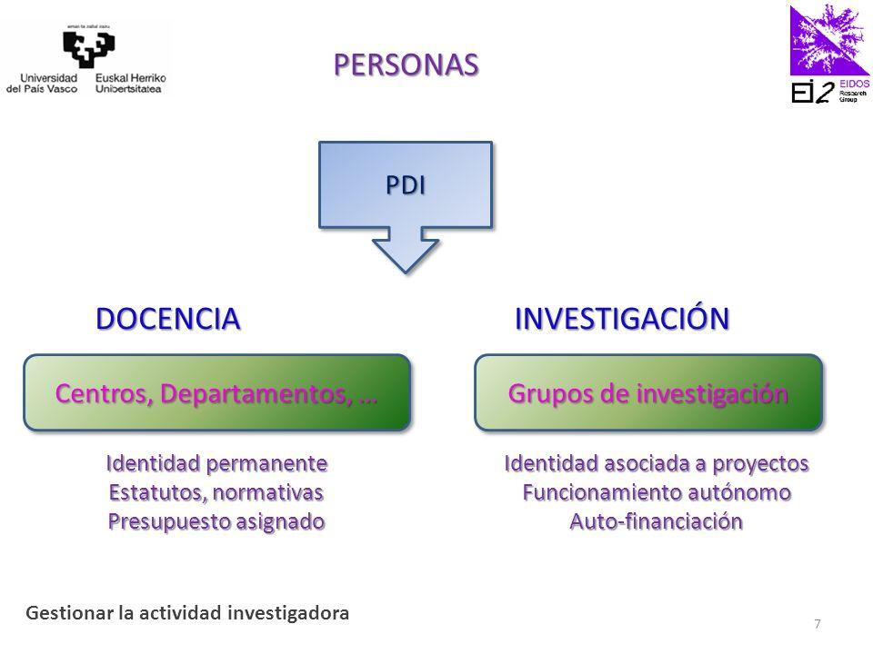 1.Gestionar la actividad investigadora 2.EIDOS: Modelo de organización 3.Gestión por procesos 4.Indicadores de EIDOS 5.Cuaderno de bitácora 6.Planificación estratégica 38