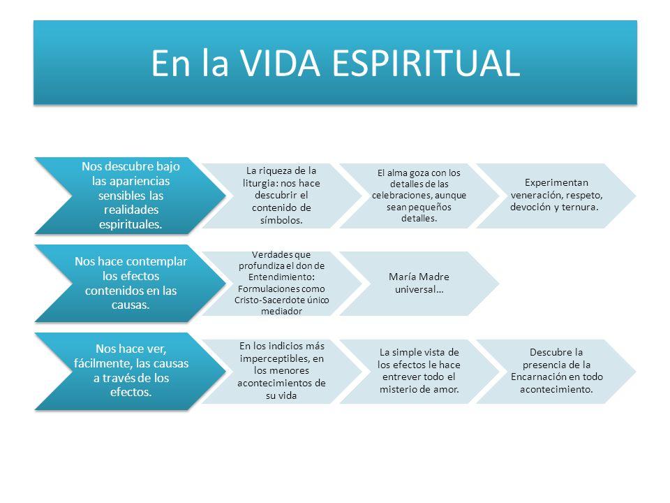 En la VIDA ESPIRITUAL Nos descubre bajo las apariencias sensibles las realidades espirituales. La riqueza de la liturgia: nos hace descubrir el conten