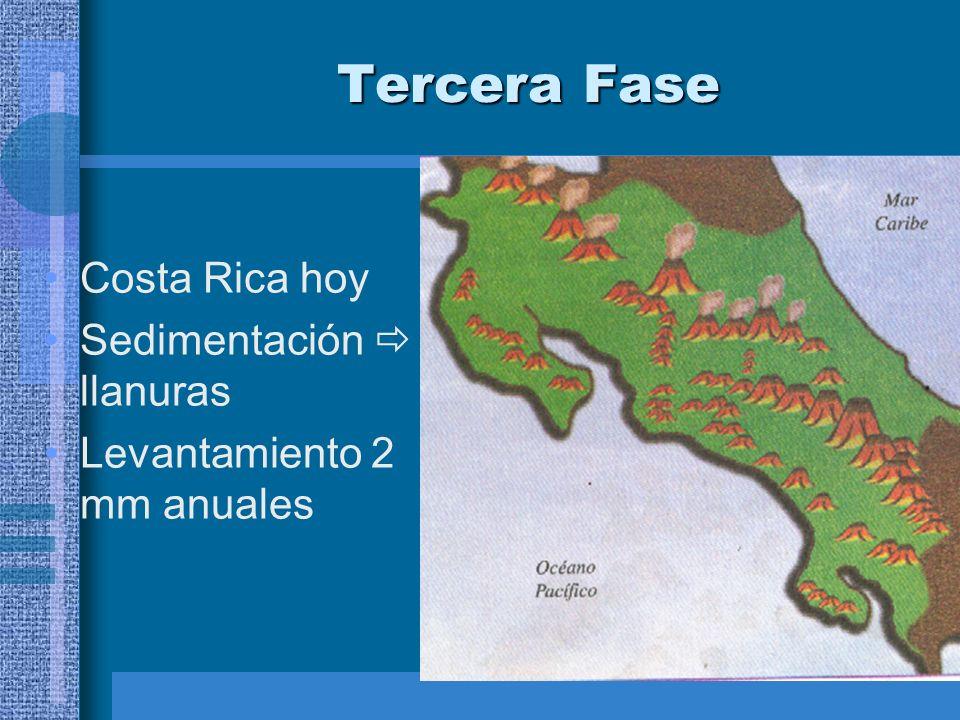 Tercera Fase Costa Rica hoy Sedimentación llanuras Levantamiento 2 mm anuales