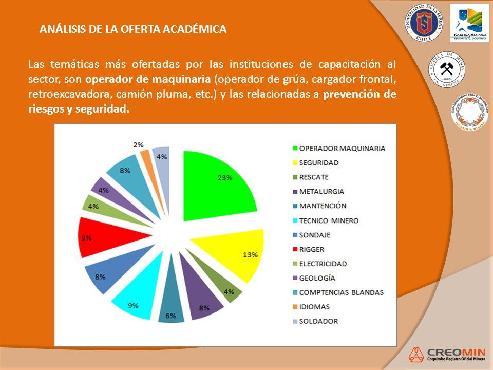 ANÁLISIS DE LA OFERTA ACADÉMICA Las temáticas más ofertadas por las instituciones de capacitación al sector, son operador de maquinaria (operador de g