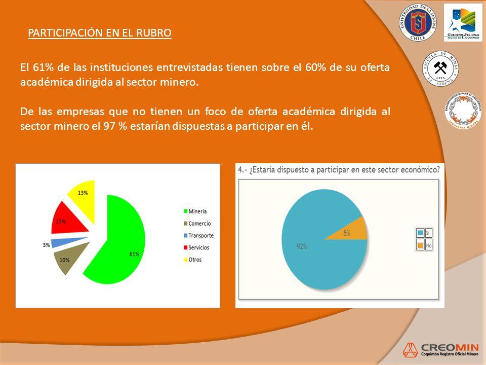 El 61% de las instituciones entrevistadas tienen sobre el 60% de su oferta académica dirigida al sector minero. De las empresas que no tienen un foco