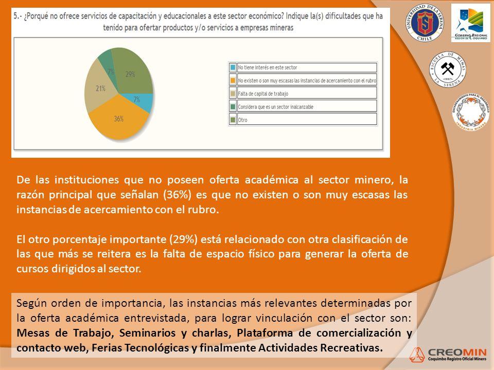 De las instituciones que no poseen oferta académica al sector minero, la razón principal que señalan (36%) es que no existen o son muy escasas las ins