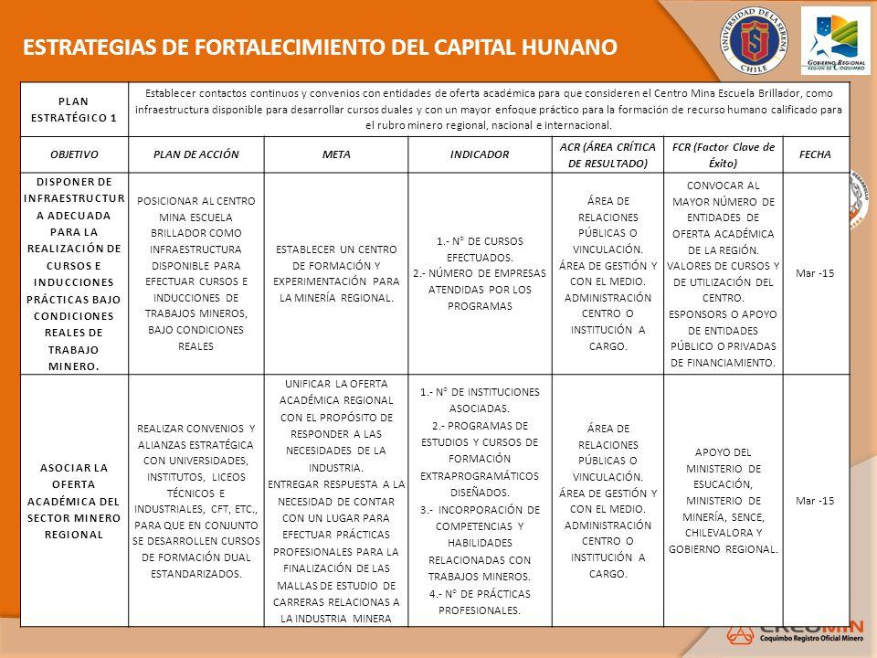 ESTRATEGIAS DE FORTALECIMIENTO DEL CAPITAL HUNANO PLAN ESTRATÉGICO 1 Establecer contactos continuos y convenios con entidades de oferta académica para