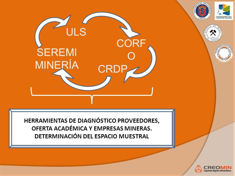 ANÁLISIS DE INFORMACIÓN OBTENIDA ANÁLISIS PROVEEDORES Los principales productos/servicios ofertados en la Región de Coquimbo a las empresas mineras son: 1.- INGENIERÍA Y CONSTRUCCIÓN.