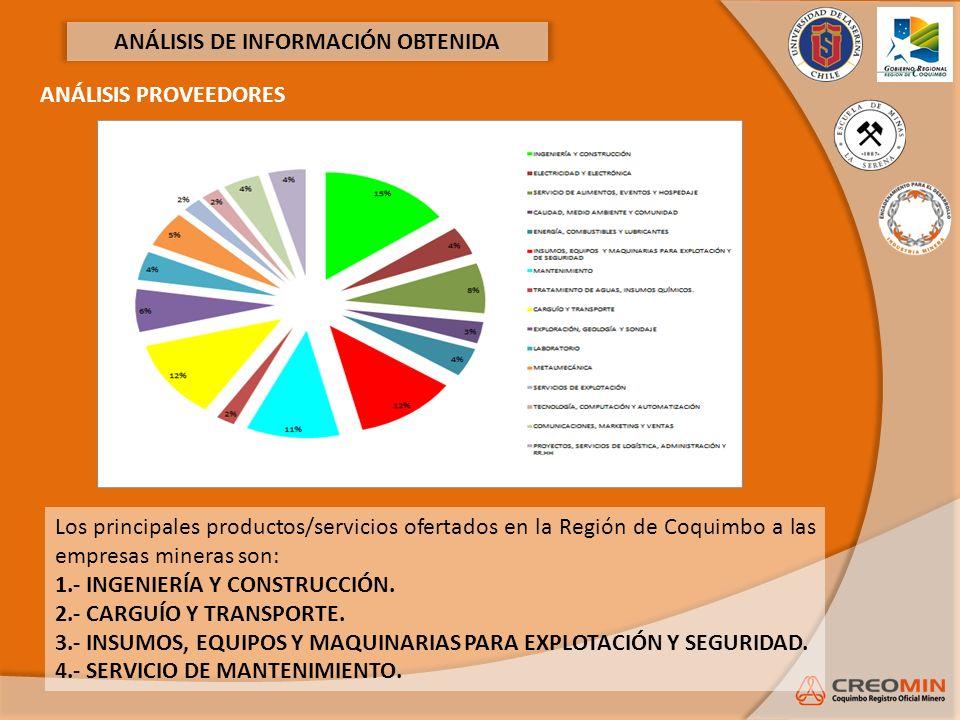 ANÁLISIS DE INFORMACIÓN OBTENIDA ANÁLISIS PROVEEDORES Los principales productos/servicios ofertados en la Región de Coquimbo a las empresas mineras so