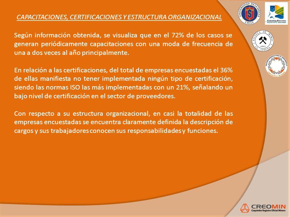 CAPACITACIONES, CERTIFICACIONES Y ESTRUCTURA ORGANIZACIONAL Según información obtenida, se visualiza que en el 72% de los casos se generan periódicame