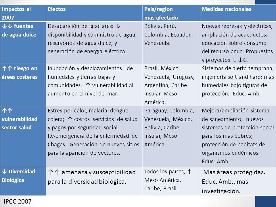 Impactos al 2007 Efectos País/region mas afectado Medidas nacionales fuentes de agua dulce Desaparición de glaciares: disponibilidad y suministro de a
