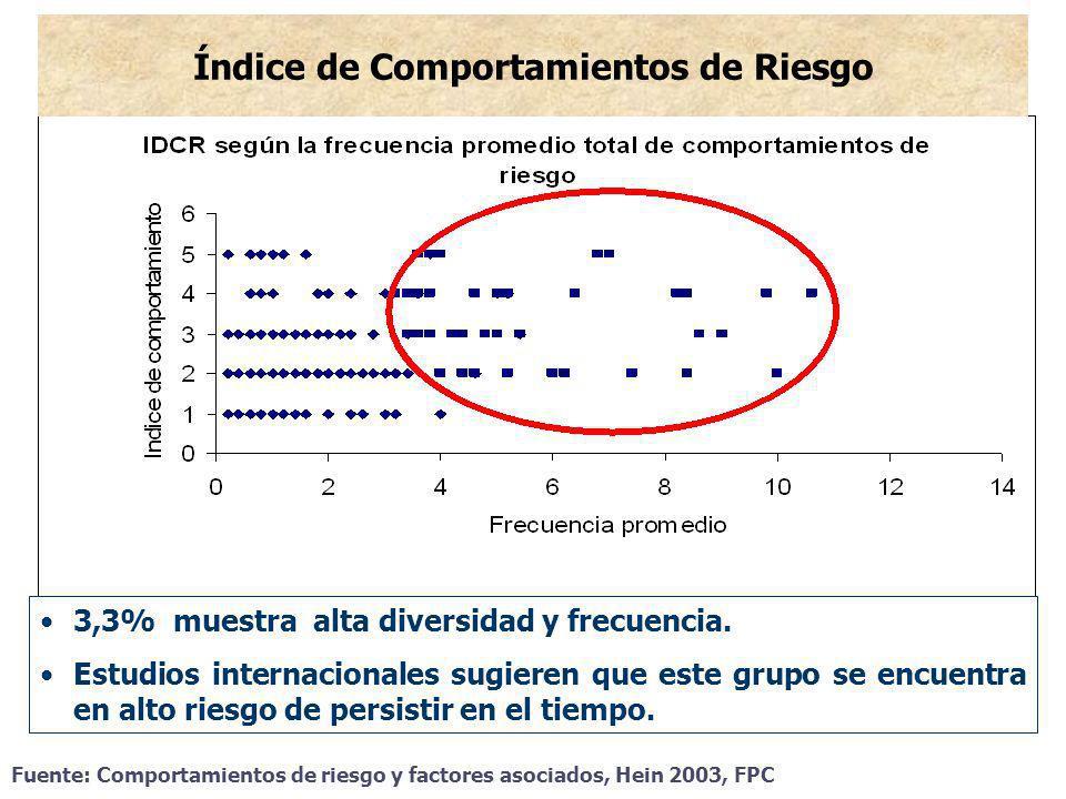 Índice de Comportamientos de Riesgo 3,3% muestra alta diversidad y frecuencia. Estudios internacionales sugieren que este grupo se encuentra en alto r
