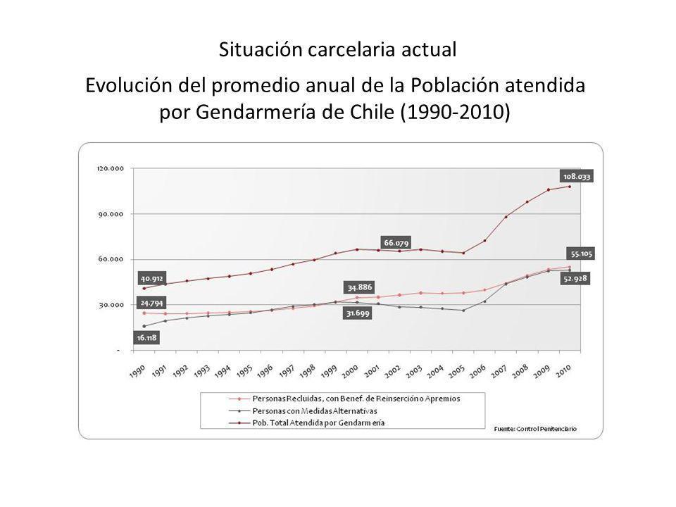 Situación carcelaria actual Evolución del promedio anual de la Población atendida por Gendarmería de Chile (1990-2010)