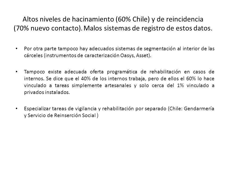 Altos niveles de hacinamiento (60% Chile) y de reincidencia (70% nuevo contacto). Malos sistemas de registro de estos datos. Por otra parte tampoco ha