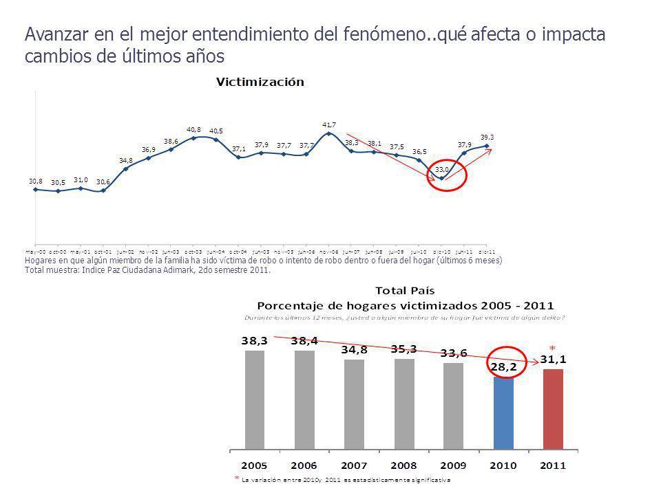 Victimización según regiones En 2011, las regiones de Tarapacá, Antofagasta, OHiggins y Metropolitana se ubican por sobre el porcentaje de victimización nacional de 31,1%.