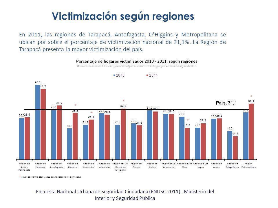 Victimización según regiones En 2011, las regiones de Tarapacá, Antofagasta, OHiggins y Metropolitana se ubican por sobre el porcentaje de victimizaci
