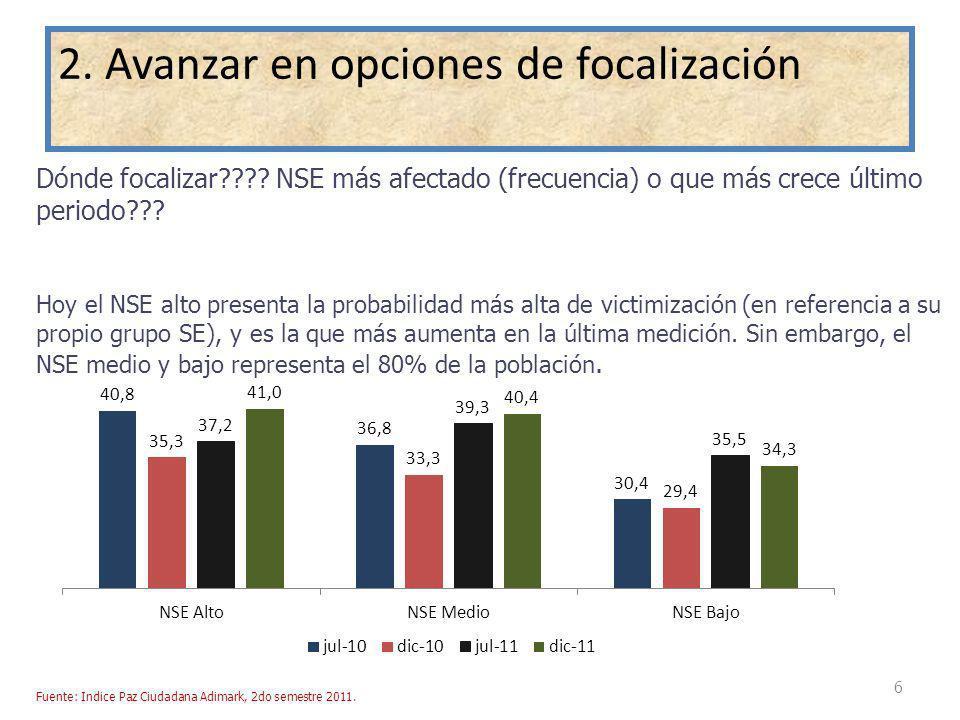 6 Dónde focalizar???? NSE más afectado (frecuencia) o que más crece último periodo??? Hoy el NSE alto presenta la probabilidad más alta de victimizaci