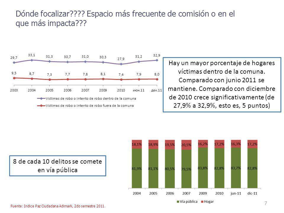 8 Número de veces en que algún miembro de la familia ha sido víctima de robo o intento de robo (últimos 6 meses) Victimización y revictimización Diciembre de 2011 En los últimos 6 meses, el 27,4% de los hogares en Chile concentra el 89,5% de los robos e intentos de robo.