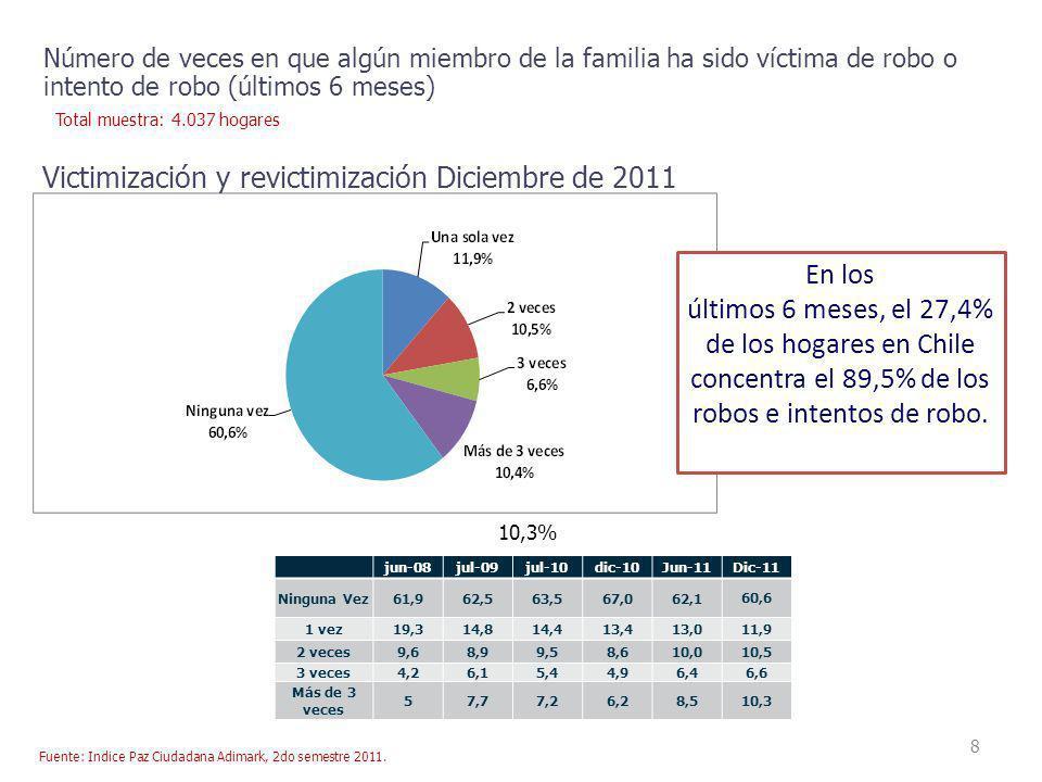 8 Número de veces en que algún miembro de la familia ha sido víctima de robo o intento de robo (últimos 6 meses) Victimización y revictimización Dicie