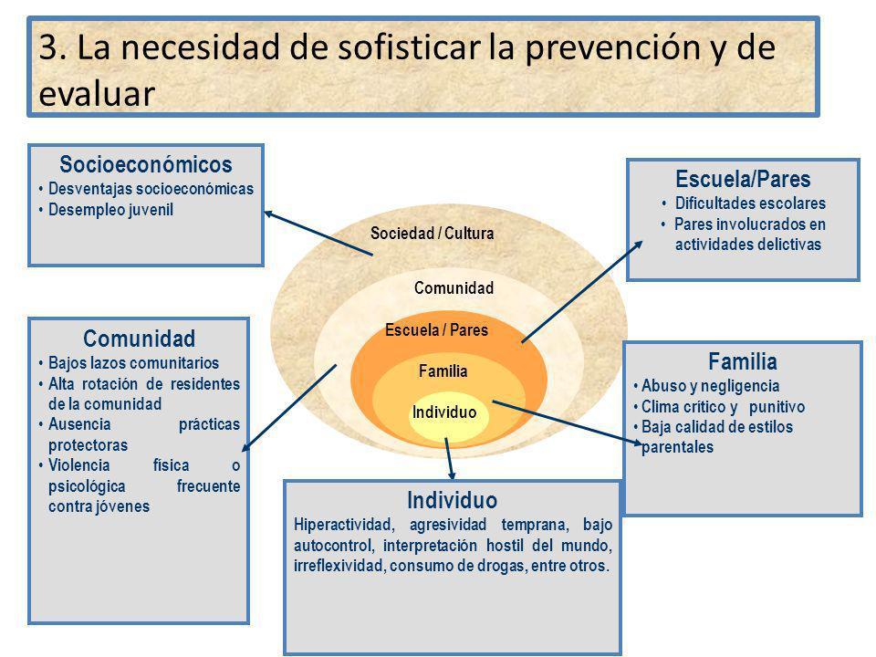 Sociedad / Cultura Comunidad Escuela / Pares Familia Individuo Familia Abuso y negligencia Clima crítico y punitivo Baja calidad de estilos parentales