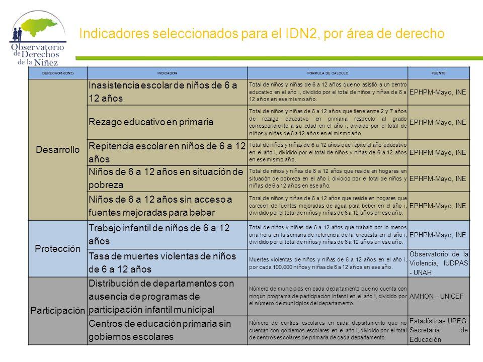 Indicadores seleccionados para el IDN2, por área de derecho DERECHOS (IDN2)INDICADORFORMULA DE CALCULOFUENTE Desarrollo Inasistencia escolar de niños de 6 a 12 años Total de niños y niñas de 6 a 12 años que no asistió a un centro educativo en el año i, dividido por el total de niños y niñas de 6 a 12 años en ese mismo año.