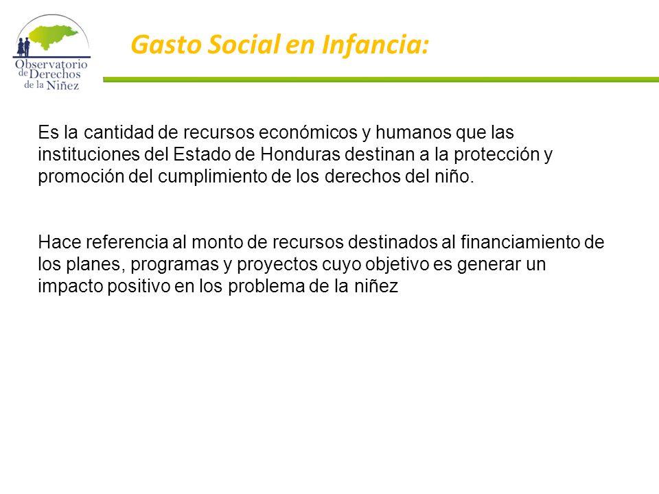 Es la cantidad de recursos económicos y humanos que las instituciones del Estado de Honduras destinan a la protección y promoción del cumplimiento de los derechos del niño.