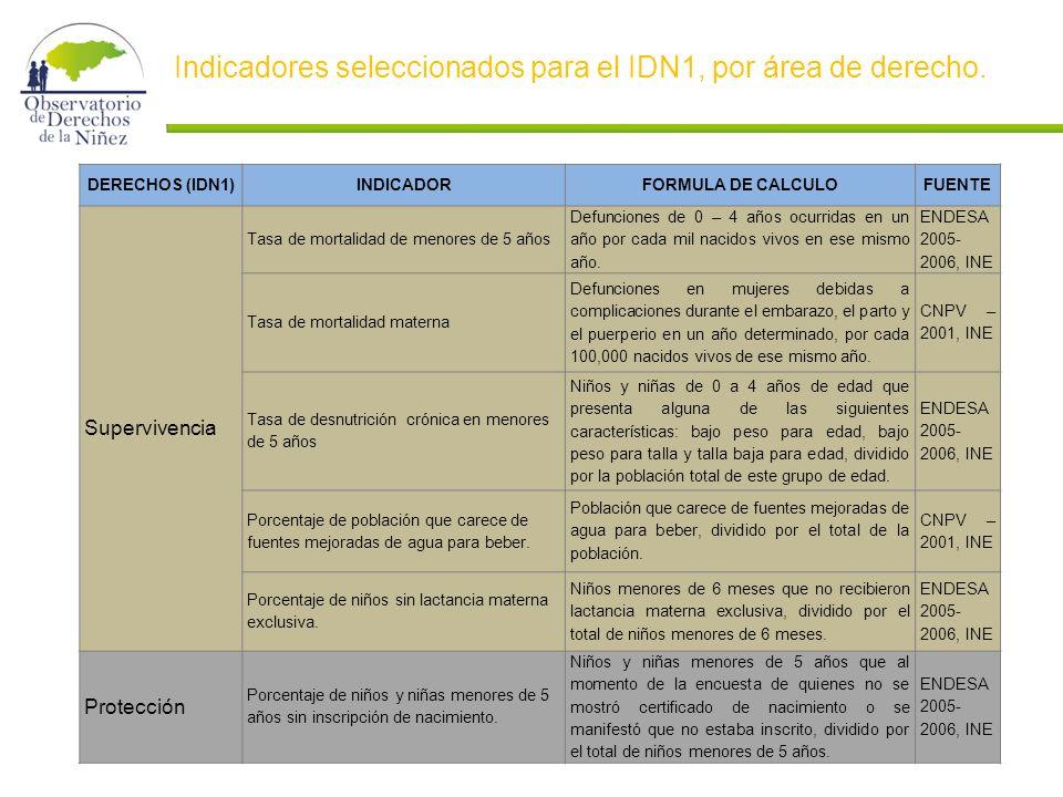 Indicadores seleccionados para el IDN1, por área de derecho.