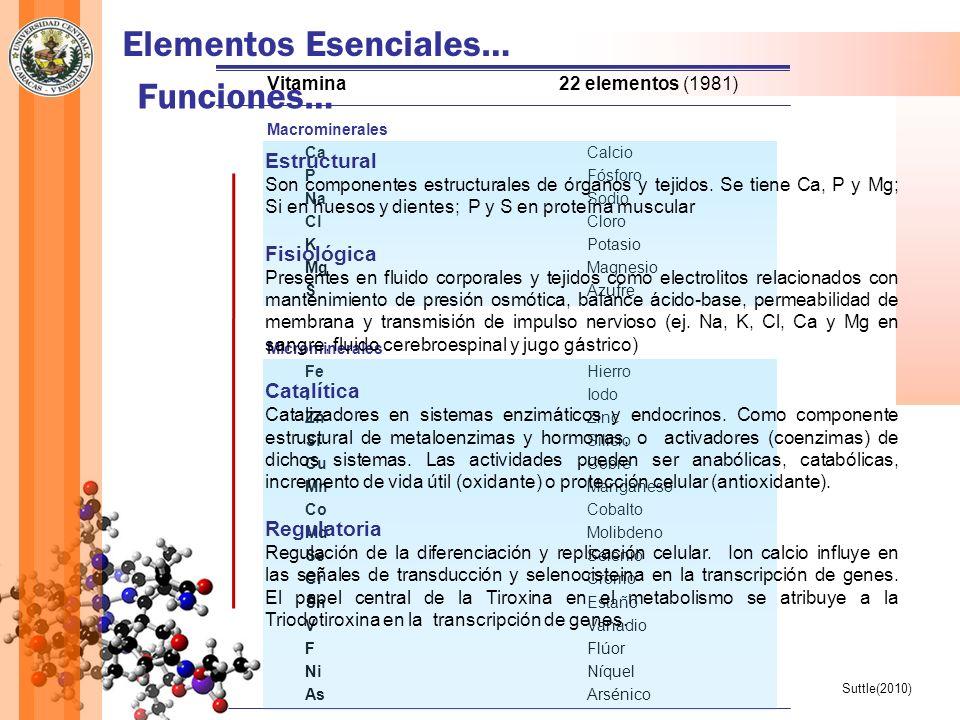 Elementos Esenciales… Vitamina22 elementos (1981) Macrominerales CaCalcio PFósforo NaSodio ClCloro KPotasio MgMagnesio SAzufre Microminerales FeHierro