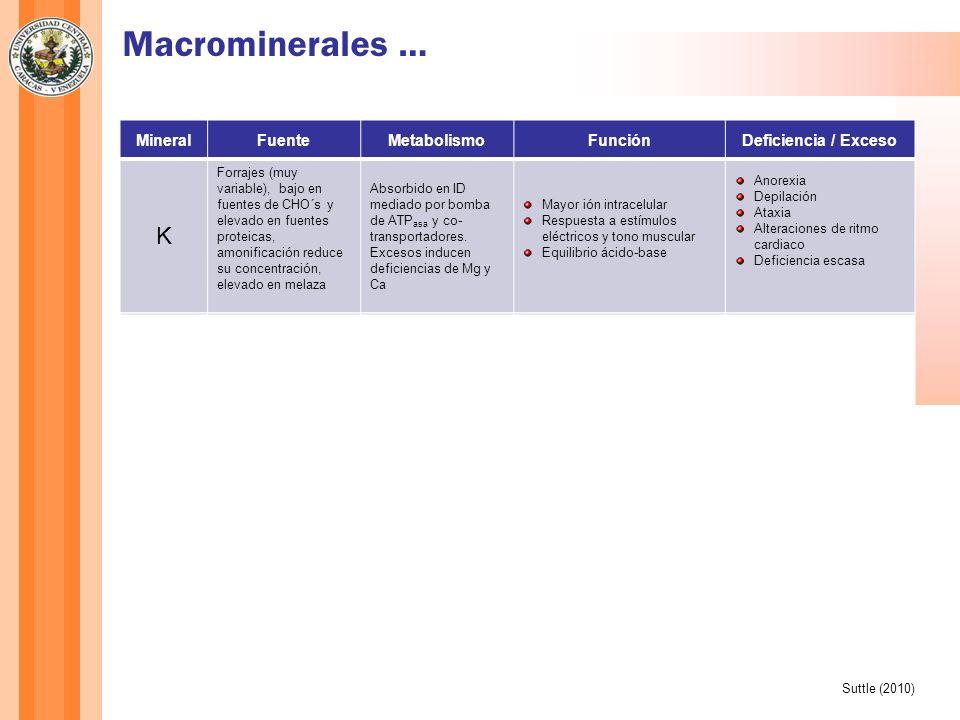 MineralFuenteMetabolismoFunciónDeficiencia / Exceso K Forrajes (muy variable), bajo en fuentes de CHO´s y elevado en fuentes proteicas, amonificación