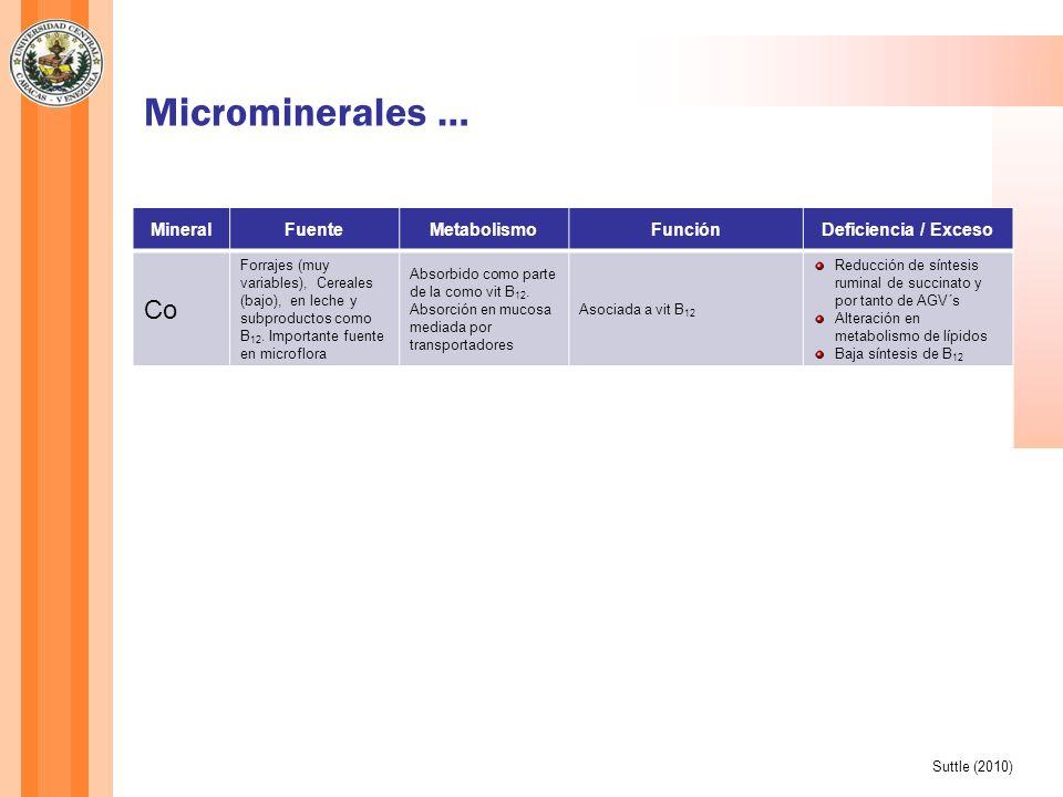 Microminerales … MineralFuenteMetabolismoFunciónDeficiencia / Exceso Mn Granos y semillas (muy variable), proteínas vegetales (alto) y animales (bajo) Altamente controlada por presencia de Fe en la dieta Parte de metaloenzimas (ej Piruvato carboxilasa, superoxidodismutasa y glicosiltransferasa Pobre crecimiento Daños en articulaciones Ciclo estral irregular Crecimiento óseo anormal Se Ampliamente variable en alimentos En forma inorgánica (selenito Na) se absorbe de modo pasivo, en forma orgánica (selenometionina) en forma intacta con AA Parte de selenoproteínas Antioxidante (glutationperoxidasa) Mejora respuesta reproductiva Baja producción de lana Muerte perinatal y postnatal Retardo en crecimiento Zn Ampliamente variable en alimentosAbsorción pasiva Parte de metaloenzimas (ej ADN y ARN sintetasas) Componentes de unos 250 factores de transcripción Baja tasa de crecimiento Parequeratosis (hiperqueratinización de la piel) Daño testicular Anorexia Suttle(2010)
