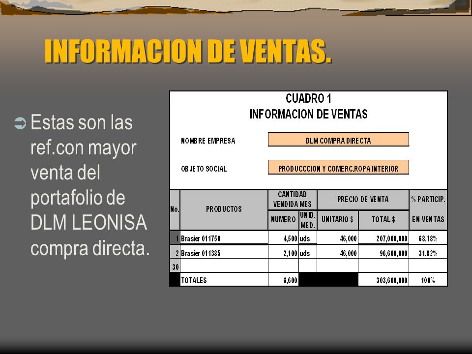 INFORMACION DE VENTAS. Estas son las ref.con mayor venta del portafolio de DLM LEONISA compra directa.