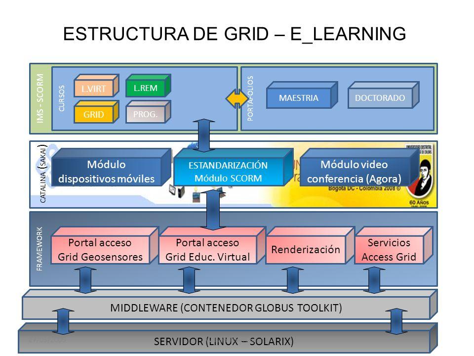 IMS - SCORM CATALINA ( SAKAI ) FRAMEWORK Módulo dispositivos móviles Portal acceso Grid Geosensores Portal acceso Grid Educ.