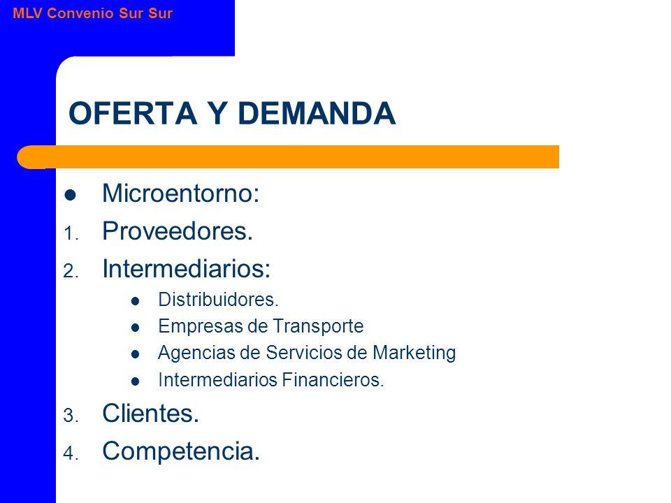 MLV Convenio Sur Sur OFERTA Y DEMANDA Microentorno: 1.