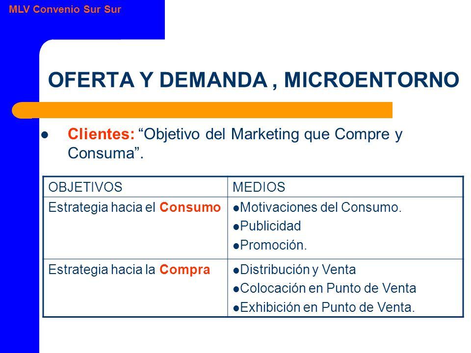 MLV Convenio Sur Sur OFERTA Y DEMANDA, MICROENTORNO Clientes: Objetivo del Marketing que Compre y Consuma.