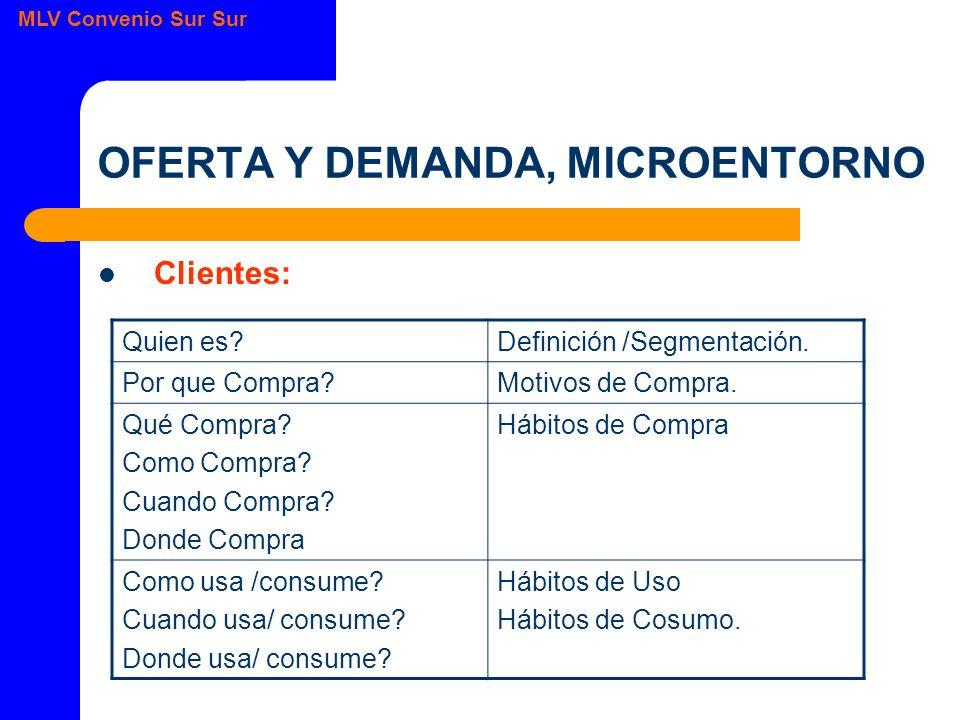 MLV Convenio Sur Sur OFERTA Y DEMANDA, MICROENTORNO Clientes: Quien es?Definición /Segmentación.